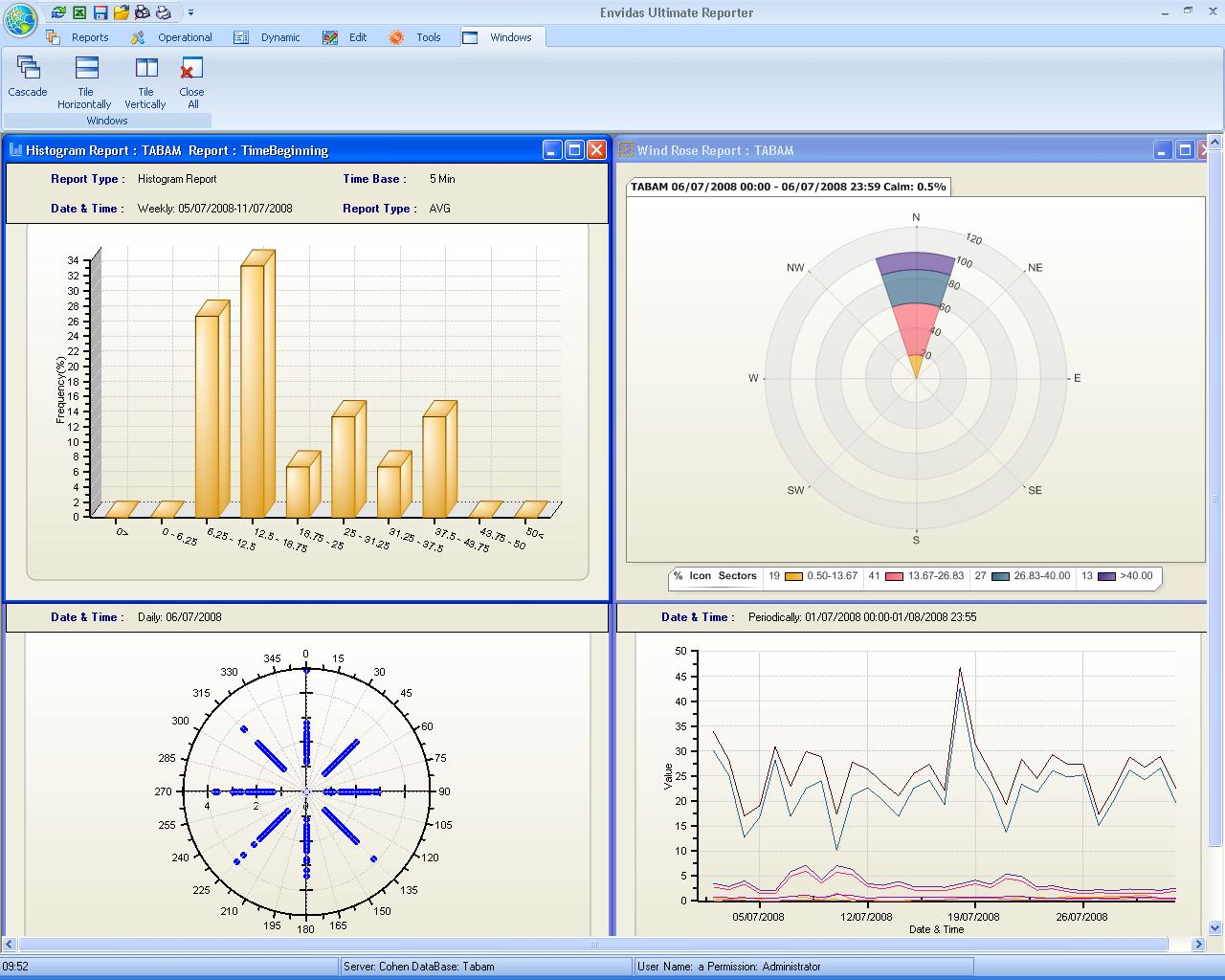 "Envitech Europe Envidas Ultimate Reporter - 4 Graphical Reports tiled horizontally using the ""Windows"" menu"