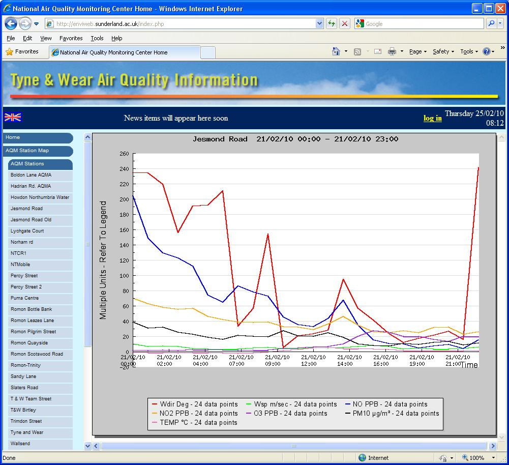 Envitech EnviWeb Graphic Station Report