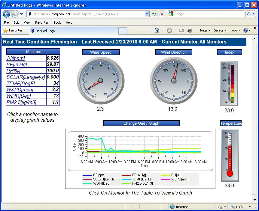 "Envitech Europe EnvistaWeb Online Presentation from ""Flemington"" Station, reflecting clocks, gauges, table and graph for several air monitoring channels in this AQM station."