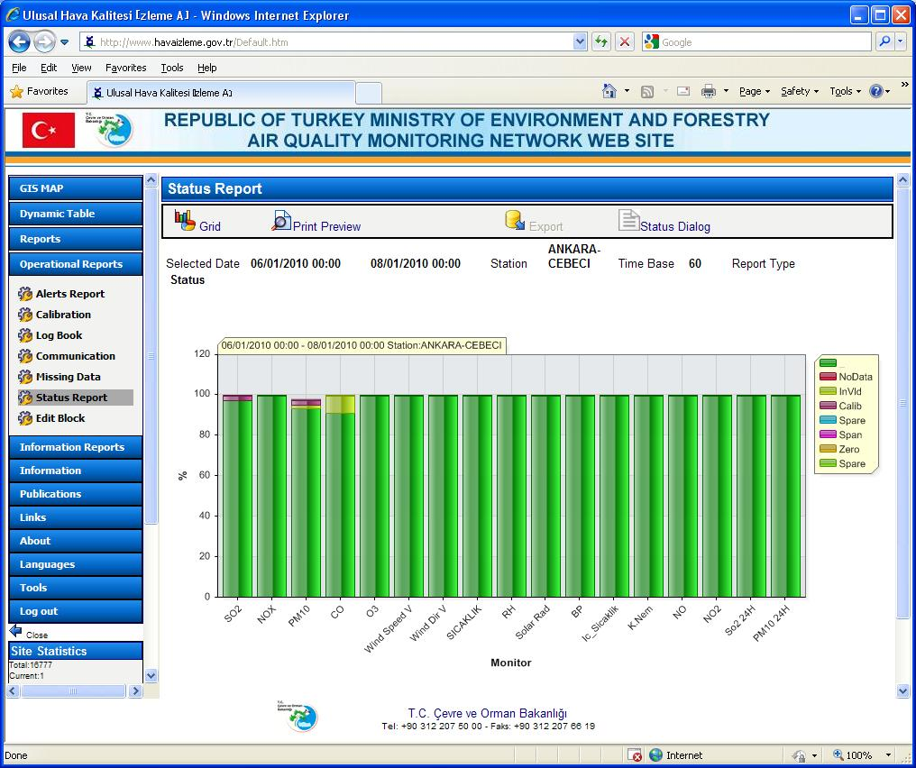 "Envitech Europe EnvistaWeb -Example for graphic status report. You can see the rest of the Operational Reports available from this Turkish site at the left wing of the screen under ""Operational Reports"" menu."